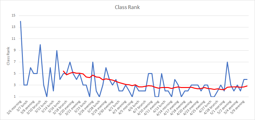 What I've Learned from Two Months at CycleBar - Towards Data Science