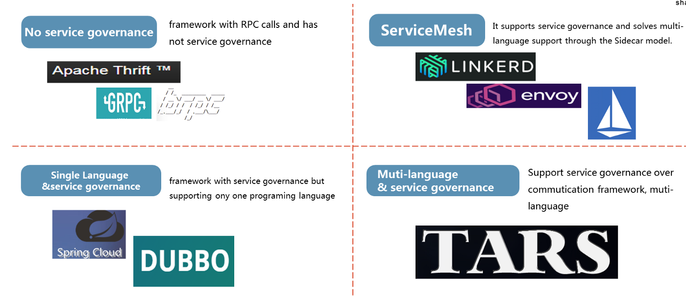 TarsGo: A high performance microservice framework in golang which is