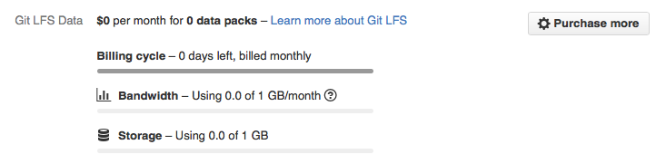 GitHub's Large File Storage is no panacea for Open Source — quite