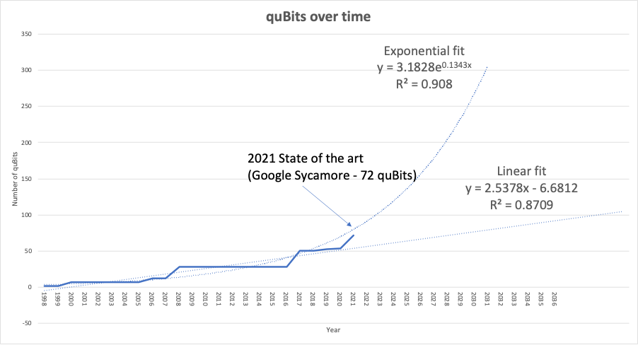 A chart showing how different functions fit  the evolution of QC with a linear fit and an exponential fit as two reasonable choices.