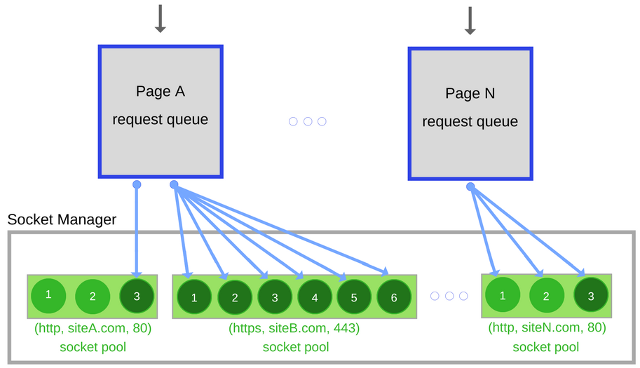 How JavaScript Works: Inside the Networking Layer + How to Optimize