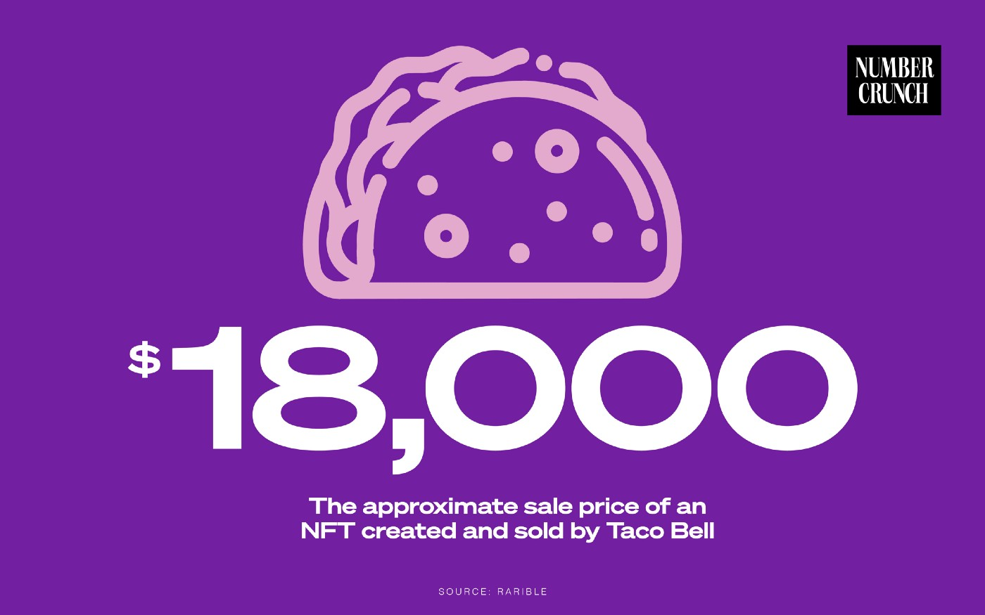 "An illustration of a hard shell taco and accompanying text below it. The text says ""$18,000: The approximate sale price of an NFT created and sold by Taco Bell. Source: Rarible"" The Number Crunch logo is in the top right hand corner."