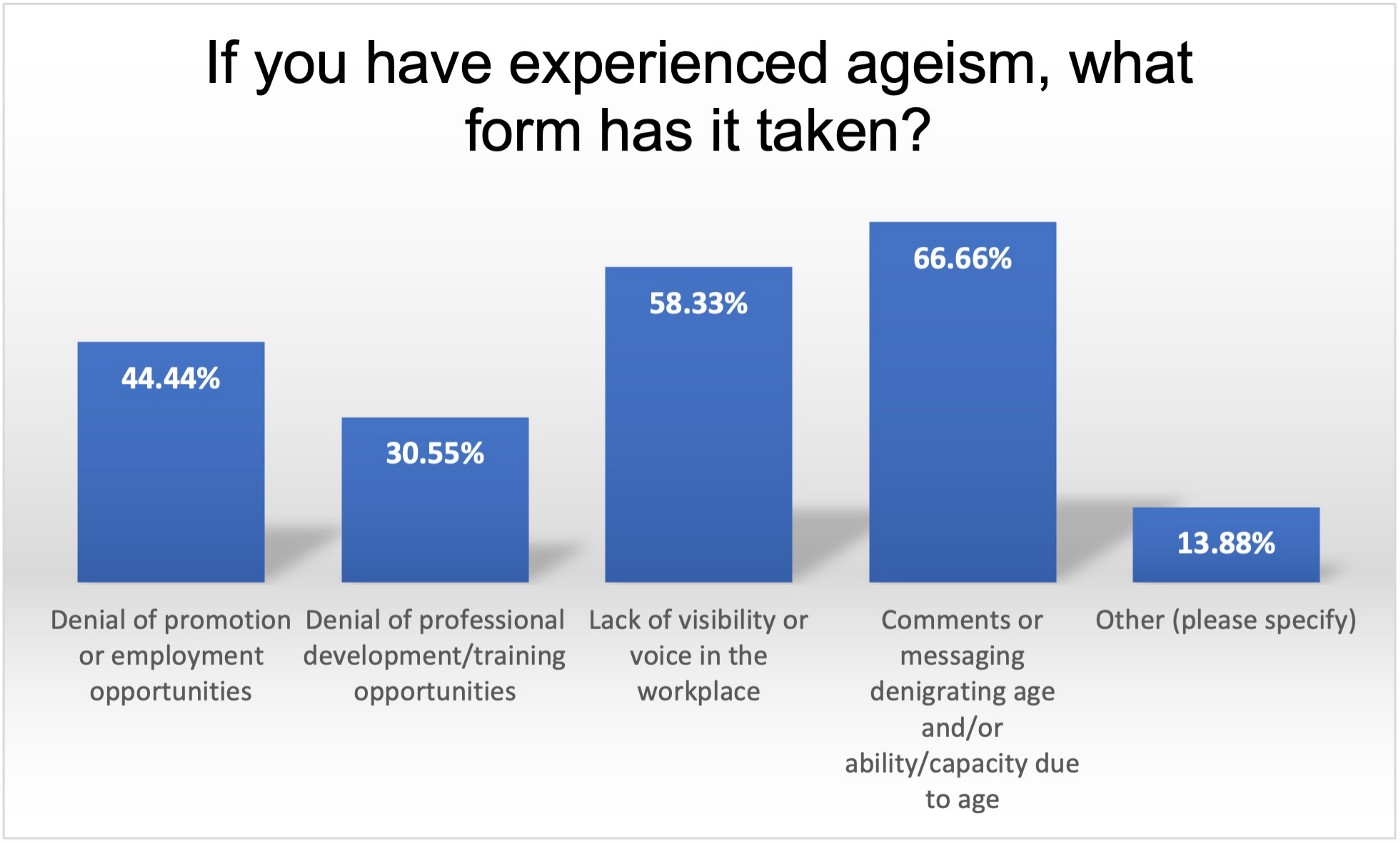 A bar graph showing percentages of people who have experienced different forms of ageism in museum and visual arts workplace.