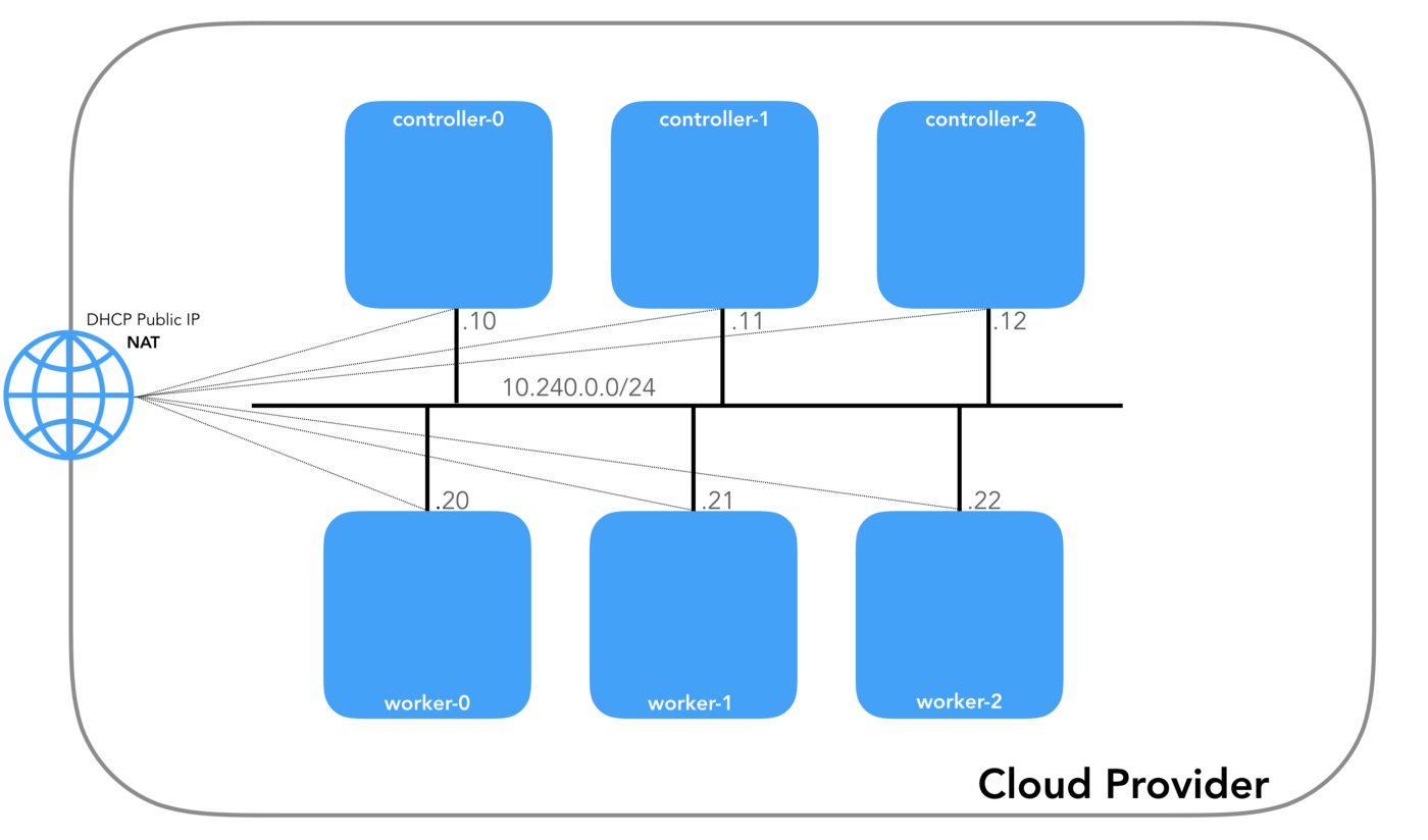 Kubernetes Networking: Behind the scenes - ITNEXT