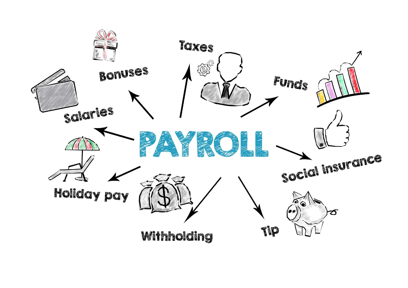Word/image cloud w/ Payroll in the center. Taxes bonuses salaries holiday pay withholding tips social security also mentioned