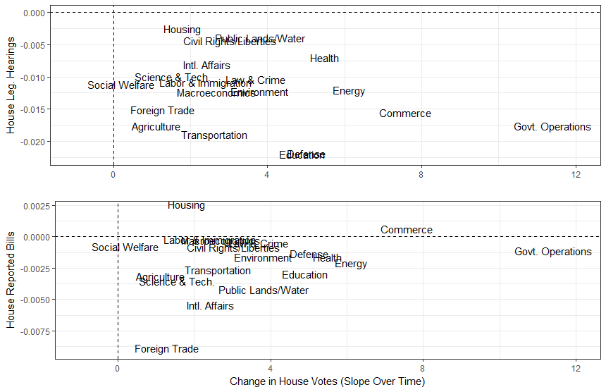 Graphs of trends in House of Representatives lawmaking activity, committee trends on y-axis, roll-call votes on the x-axis