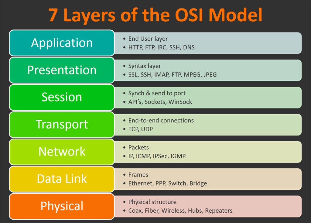 Open Systems Interconnection model (OSI)