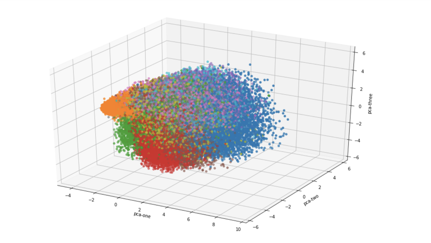 Visualising high-dimensional datasets using PCA and t-SNE in Python