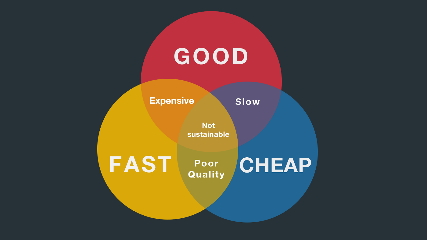 A Venn diagram with three overlapping circles: good, fast, and cheap