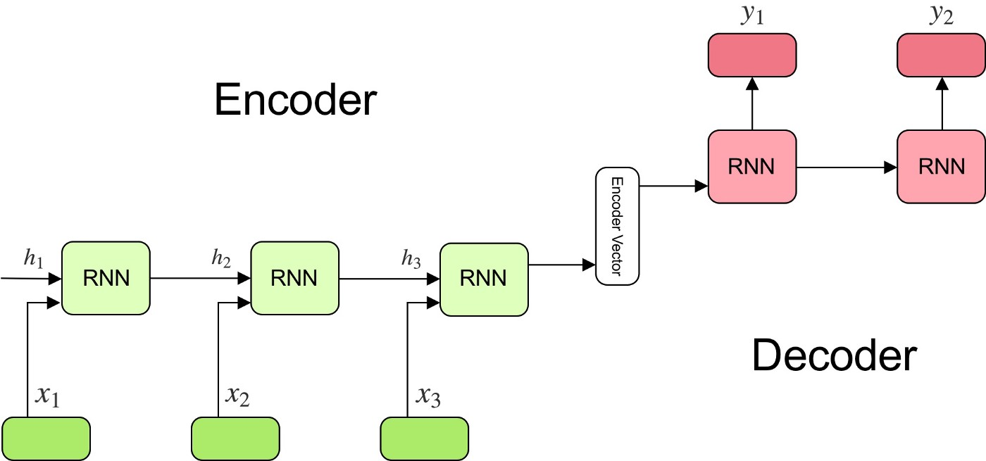 Understanding Encoder-Decoder Sequence to Sequence Model