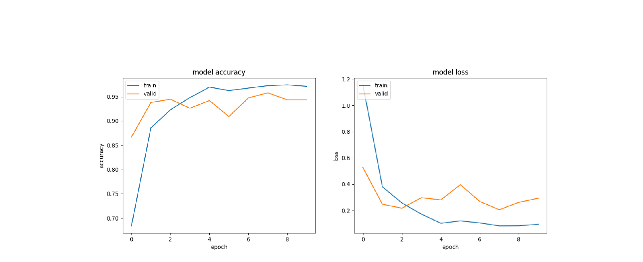 Multi class Fish Classification on Images using Transfer Learning