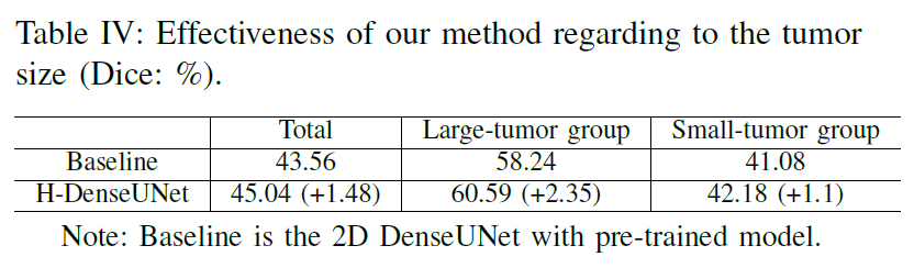 Paper Summary ] H-DenseUNet: Hybrid Densely Connected UNet for Liver