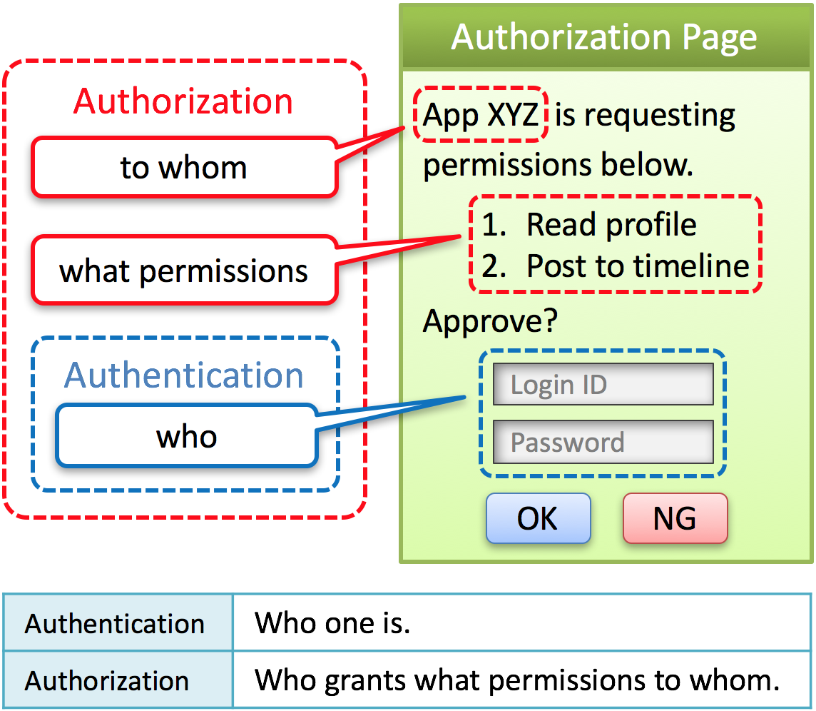 New Architecture of OAuth 2 0 and OpenID Connect Implementation