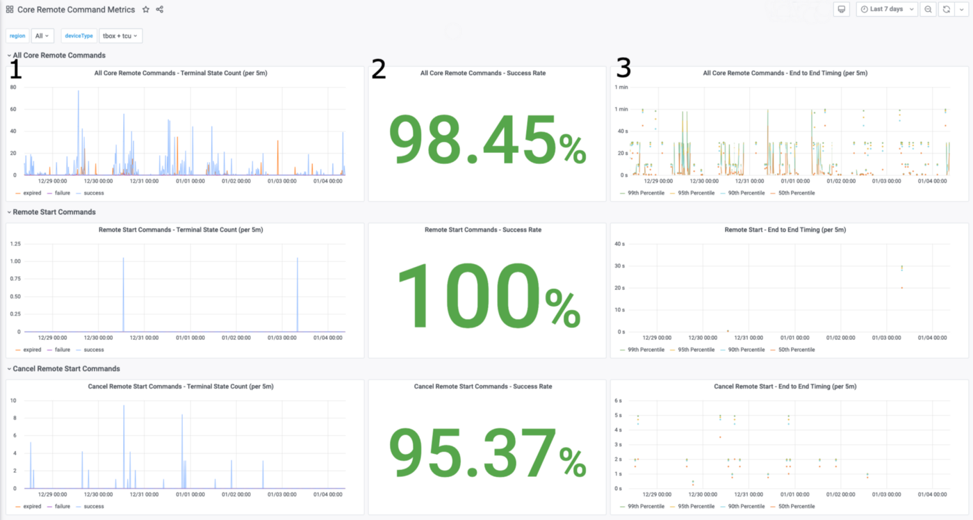 Several graphs displayed together to form a single view of various command metrics.