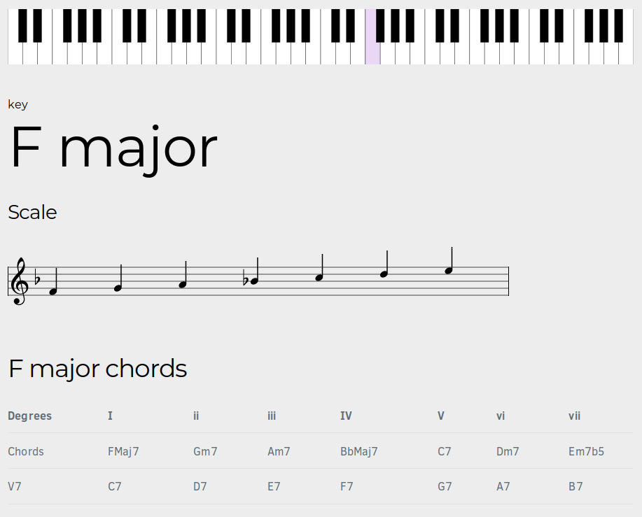 Accidentals (♭ ♮ ♯) and Other Musical Symbols as HTML Entities