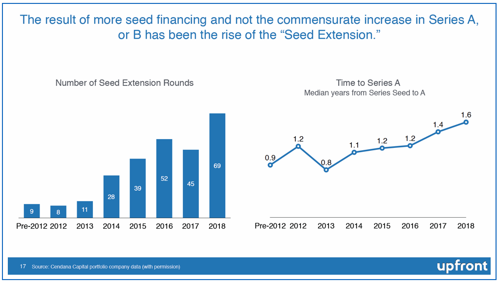 Why Has Seed Investing Declined? And What Does this Mean for the Future?