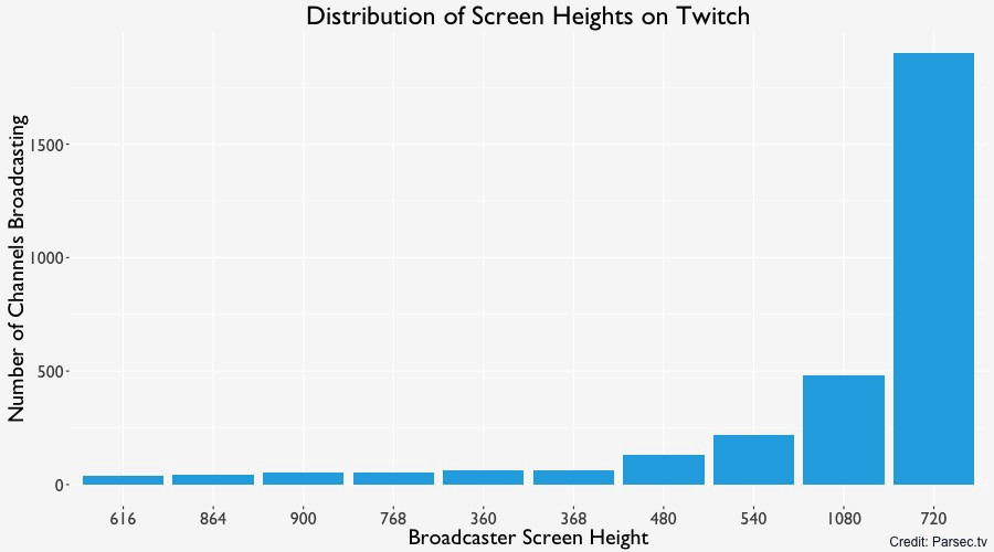 720p Is The Preferred Broadcasting Resolution On Twitch