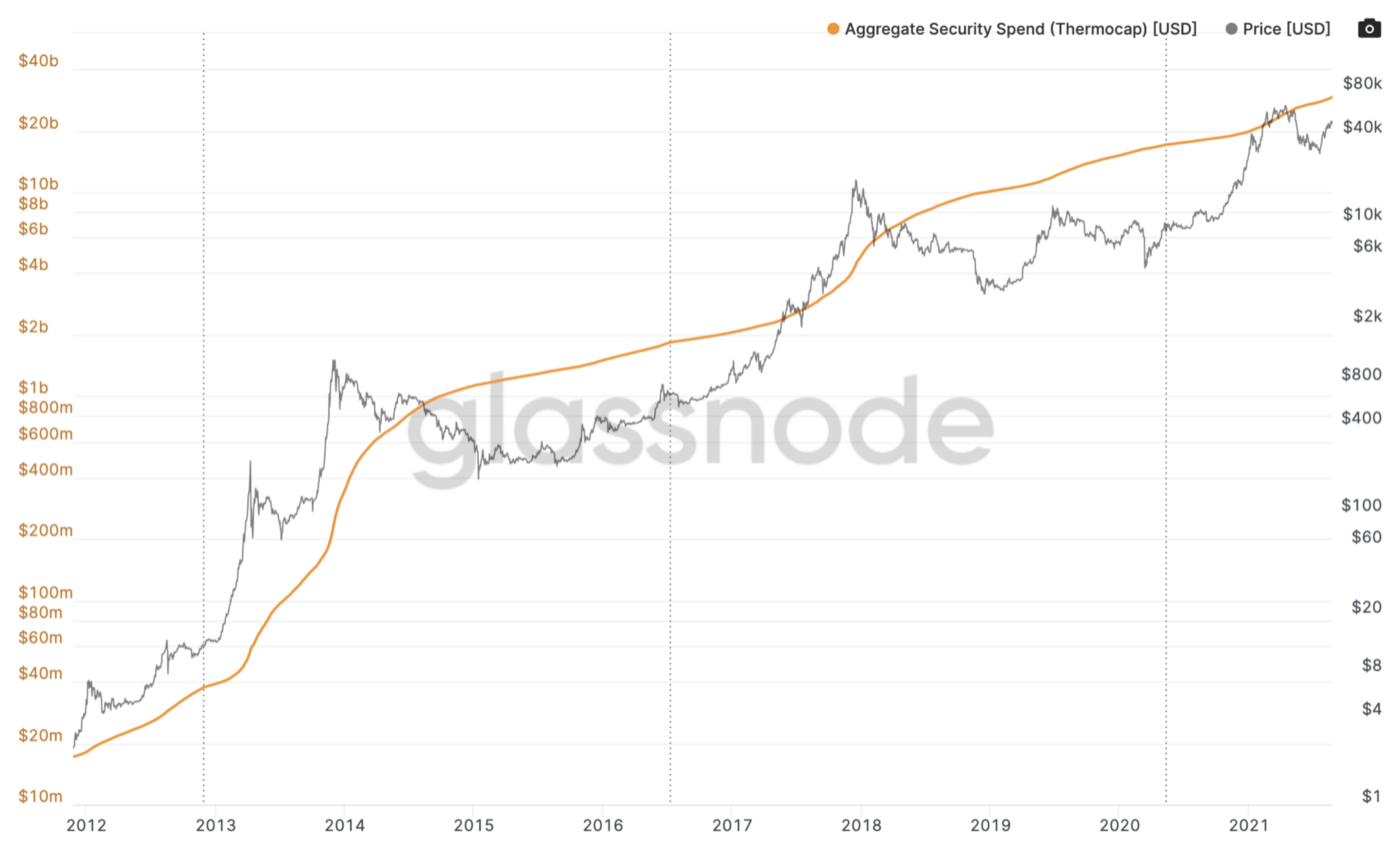 Chart of thermocap and Bitcoin price over time (2012–2021)