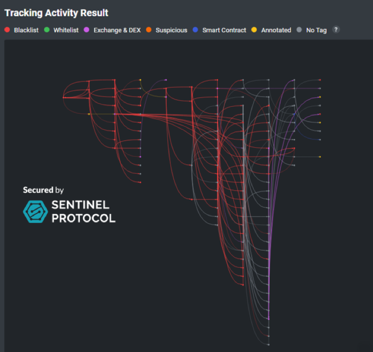 Upbit Hacker Funds' Activity Tracker by Sentinel Protocol