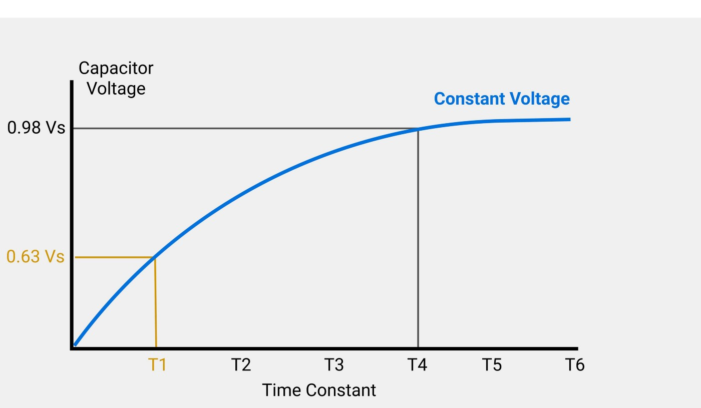 The constant voltage phase in capacitors (CV-Phase)