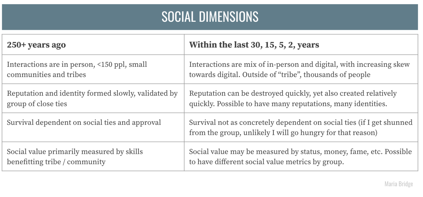 A table outlining different types of social dimensions 250 years ago vs more recently.