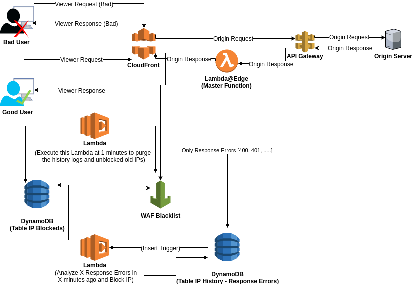 Instant block of attacks to AWS Websites using CloudFront + Lambda