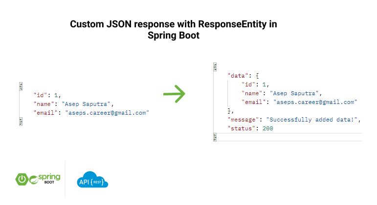 Custom JSON response with ResponseEntity in Spring Boot
