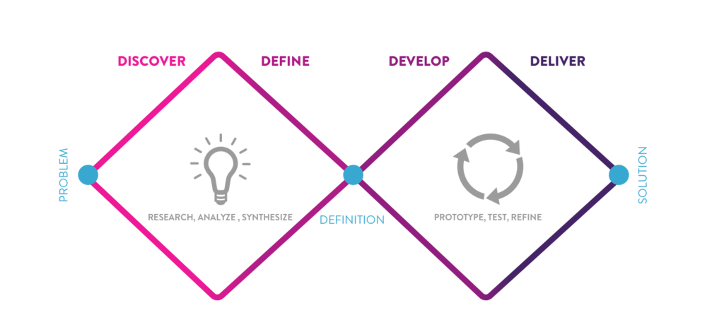 Double Diamond diagram showing the phases Discover, Define, Develop and Deliver.