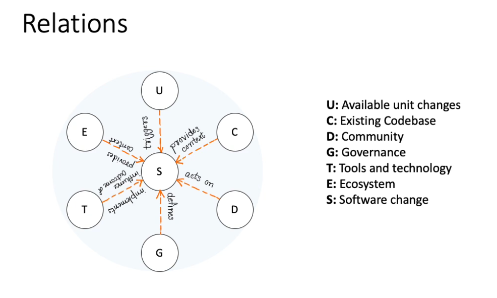 """A model of six circles (factors) surrounding+connected to  a central circle labeled """"software change"""". Labels in text"""