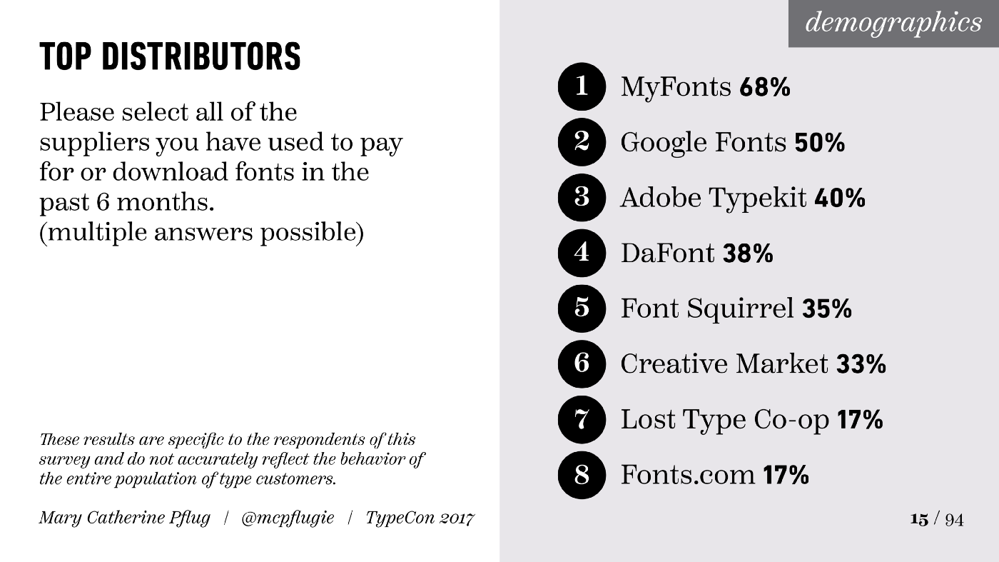 The 2017 Font Purchasing Habits Survey Results - Mary Catherine