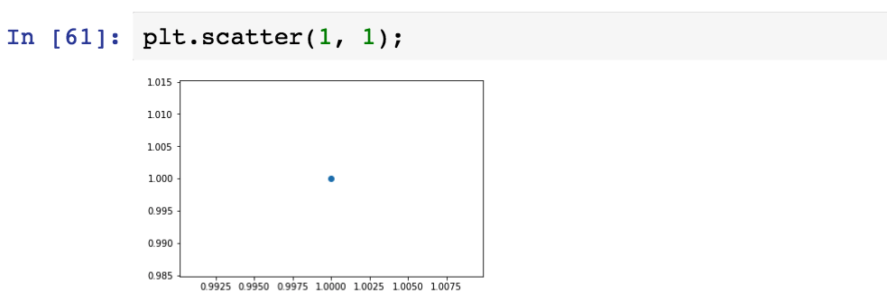 Matplotlib Guide For People In A Hurry - Towards Data Science