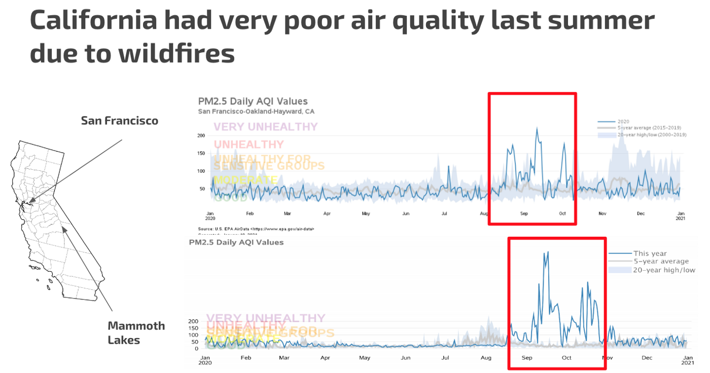 First slide showing poor air quality in 2020 in california, relative to previous years