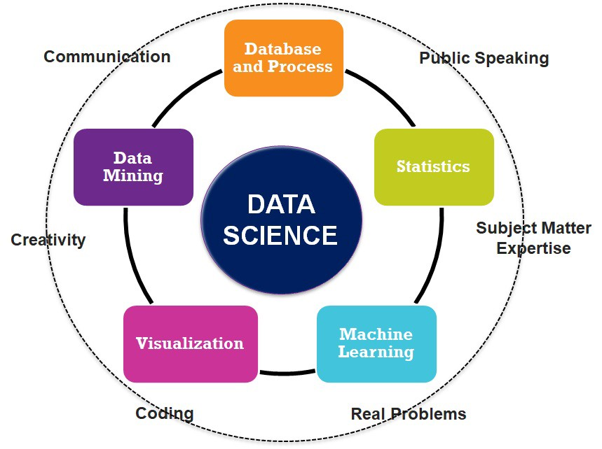 How to become a data scientist? - Towards Data Science