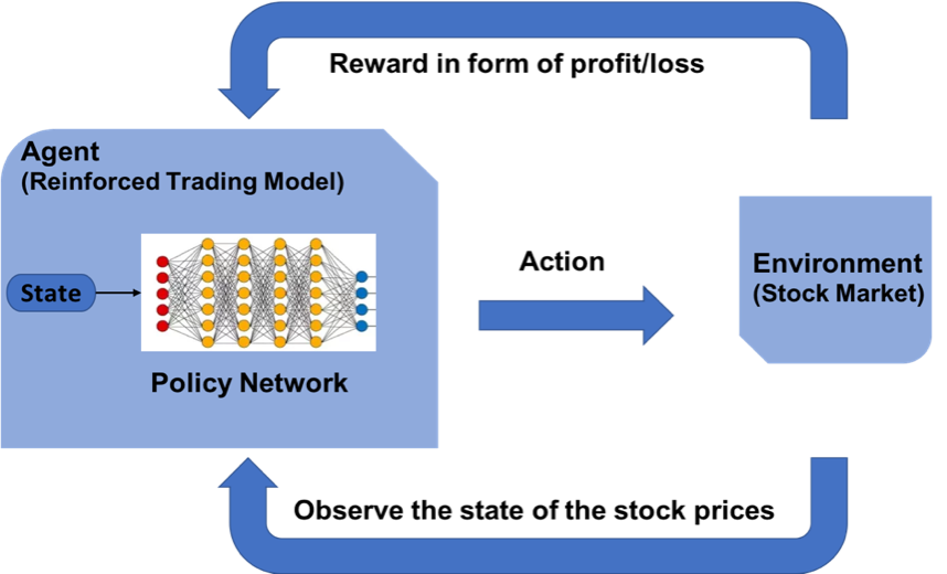 Reinforcement Learning: The Business Use Case, Part 2