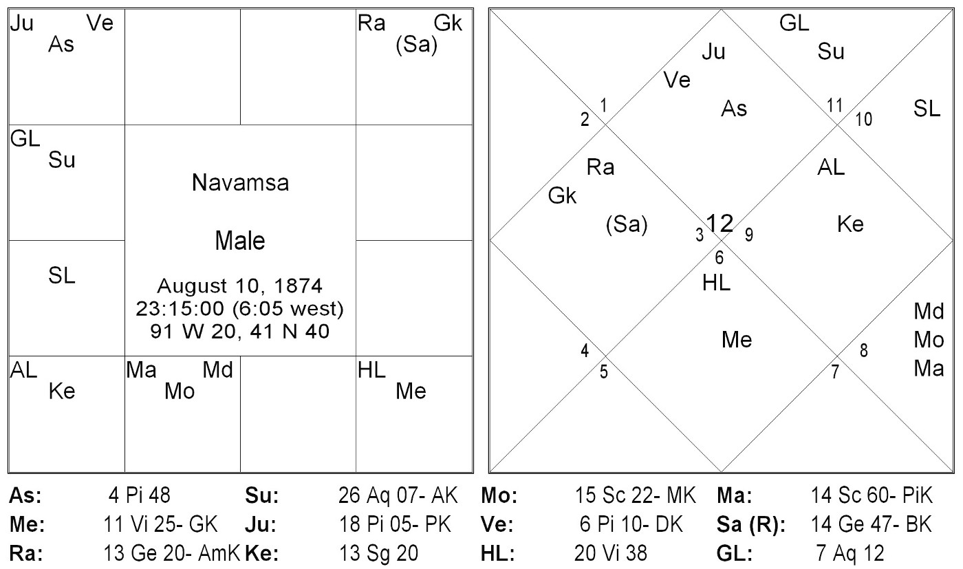 Practical Horoscope Analysis: Case 3 - Varaha Mihira - Medium
