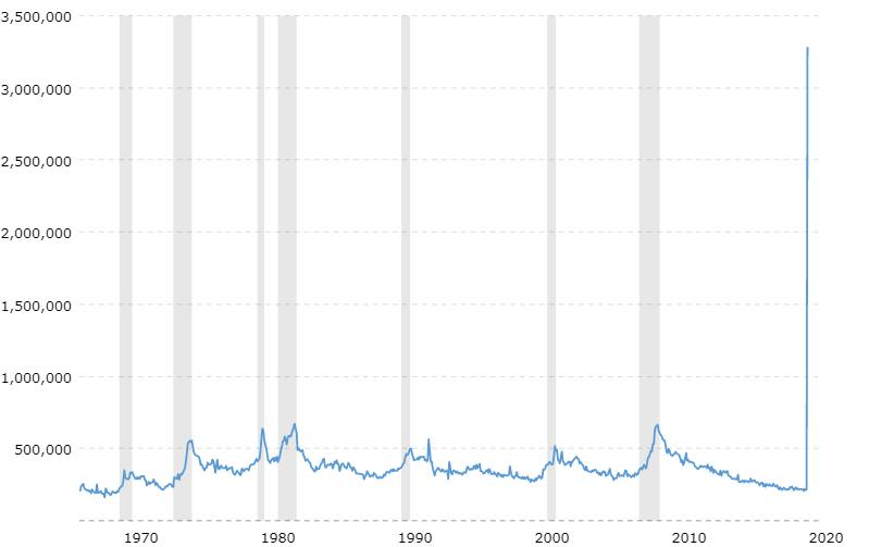 A chart of the unemployment rates in 2020 due to COVID-19 the Cornavirus