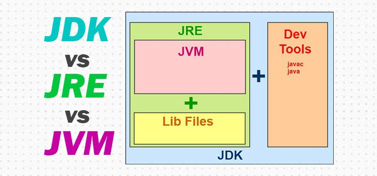 What is the Difference between JDK, JVM, JRE? - javatpoint