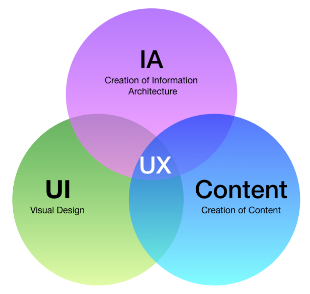 information architecture (ia) aims to organize content so that users can  easily adapt to the functionality of the product and can find everything  they need
