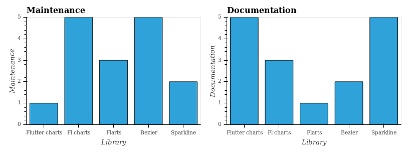 Flutter charting libraries: an evaluation - Jim Anster - Medium