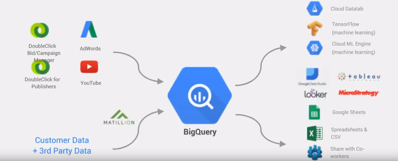 Configure BigQuery ODBC Driver On Linux - Searce Engineering - Medium