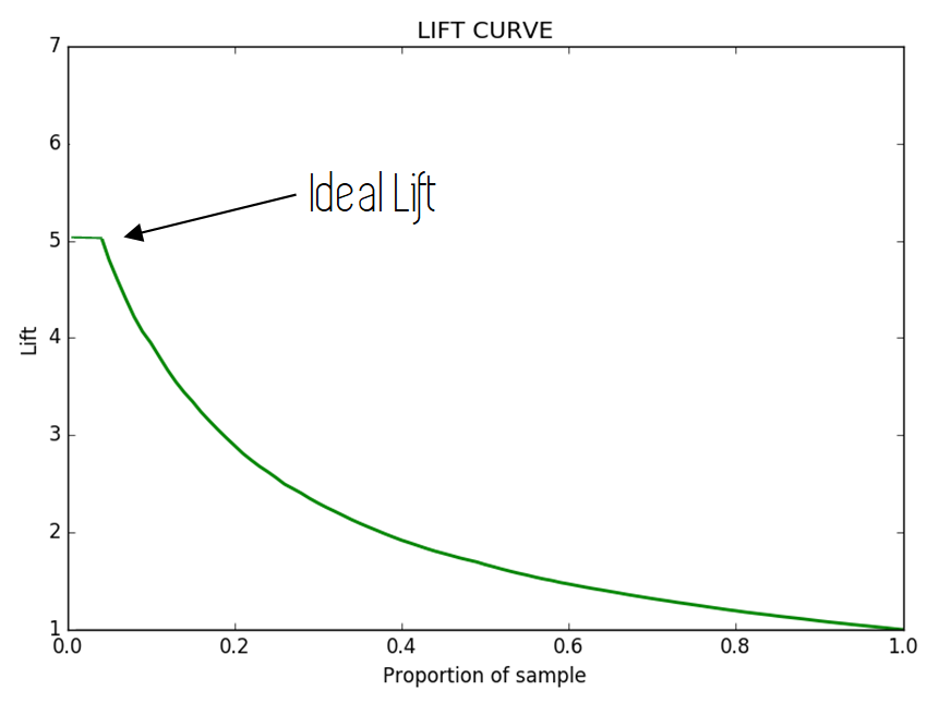 lift curve in machine learning