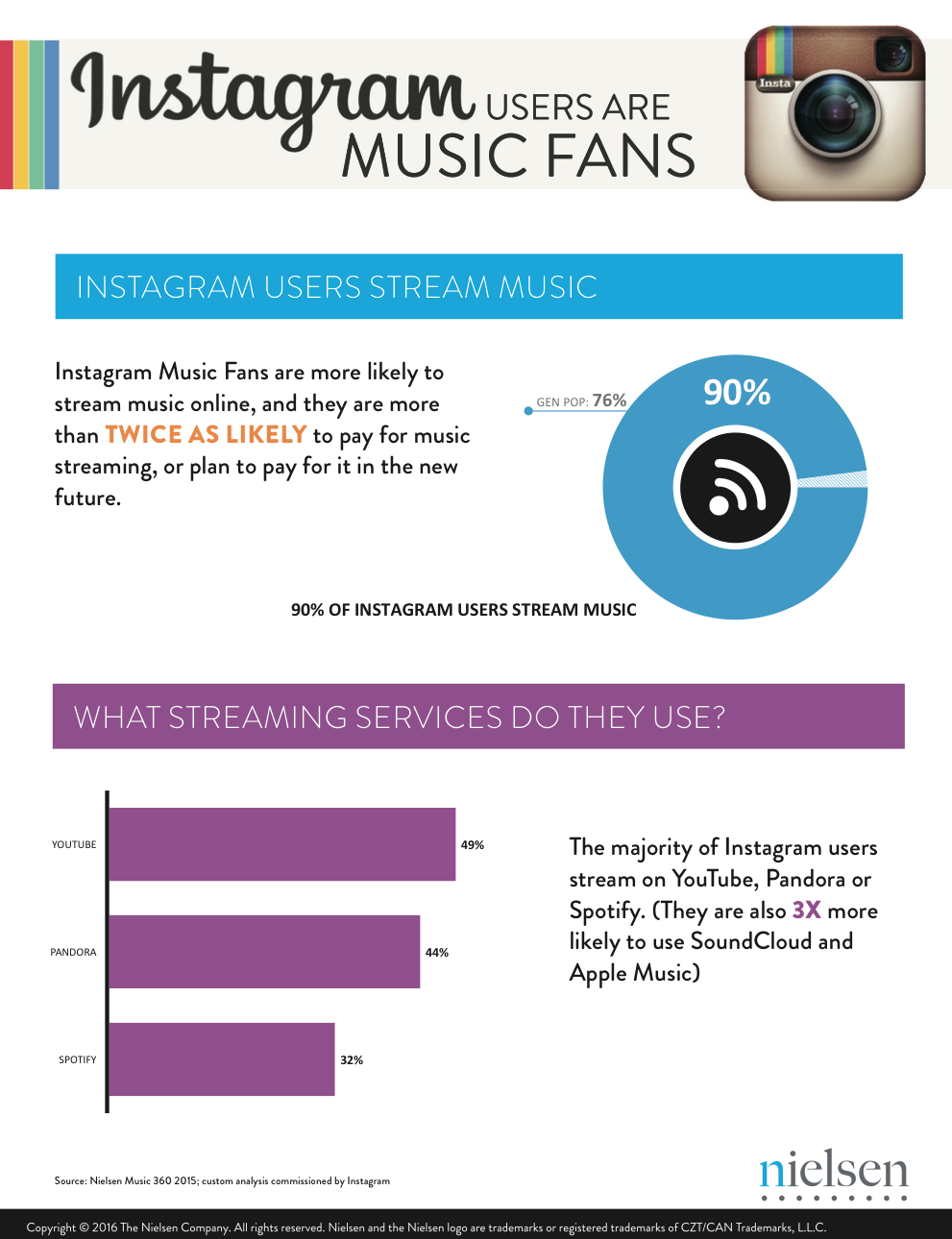 What Instagram Discovered in Our First Nielsen Music Study