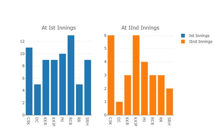 IPL Complete Analysis Part I - Towards Data Science