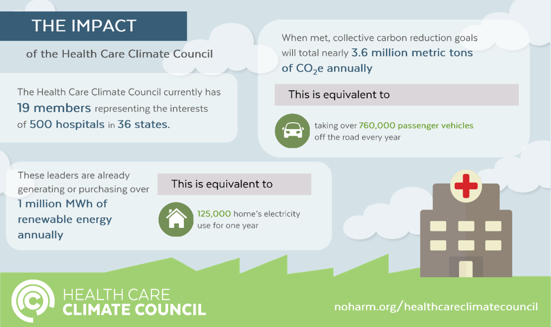 Health Care Climate Council graphic with details about the Council's impacts