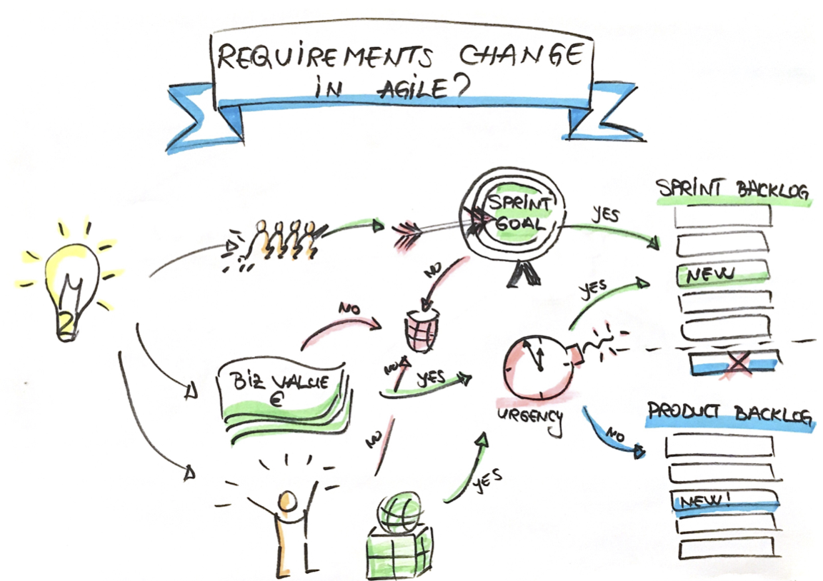 How to manage changes in the requirements in Agile—The process of writing requirements in Scrum.