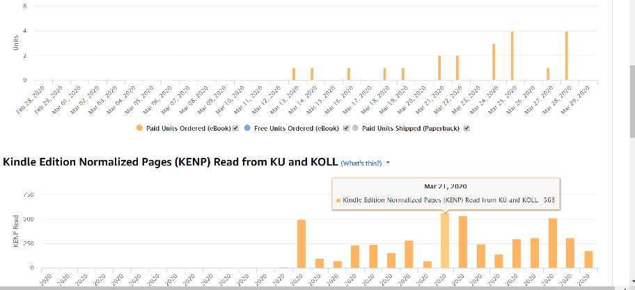 Graph from Amazon book sales and KU reads during March 2020.