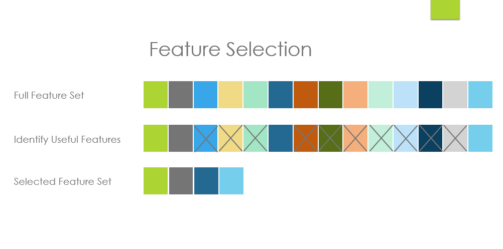 Feature Selection and Feature Extraction in Machine Learning: An