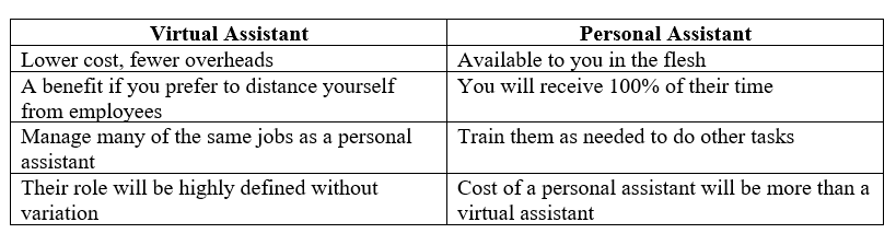 Virtual assistant themselve take on all administrative expenses related to the working process and pays for office materials