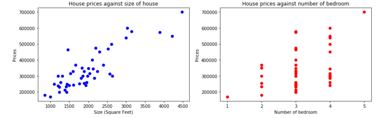 Andrew Ng's Machine Learning Course in Python (Linear Regression)