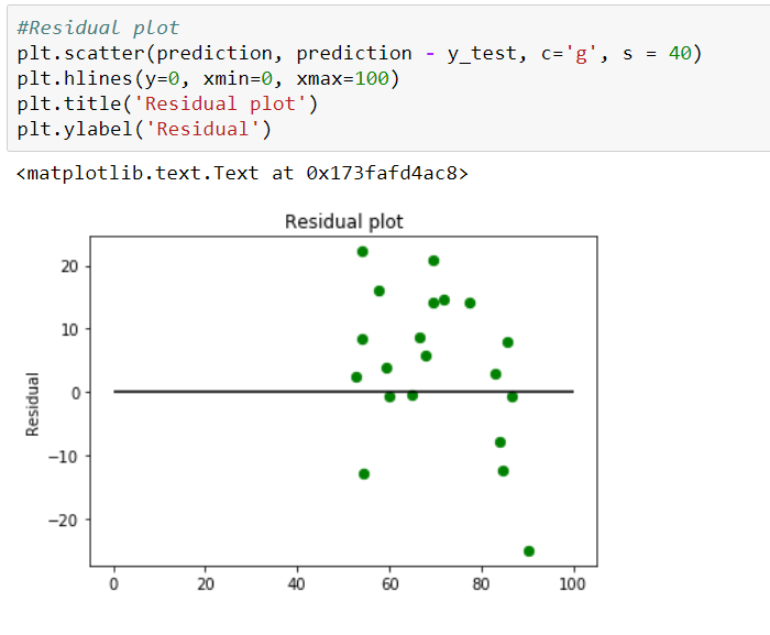 Linear Regression — Detailed View - Towards Data Science
